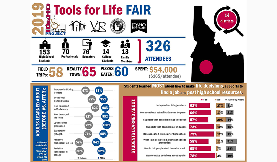 2019 Tools for Life Infographic.
