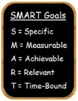 List of SMART goals.