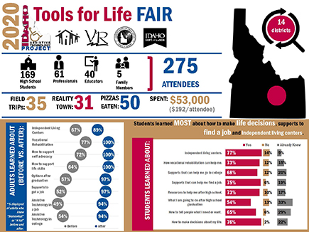 Tools for Life 2020 Summary Infographic.